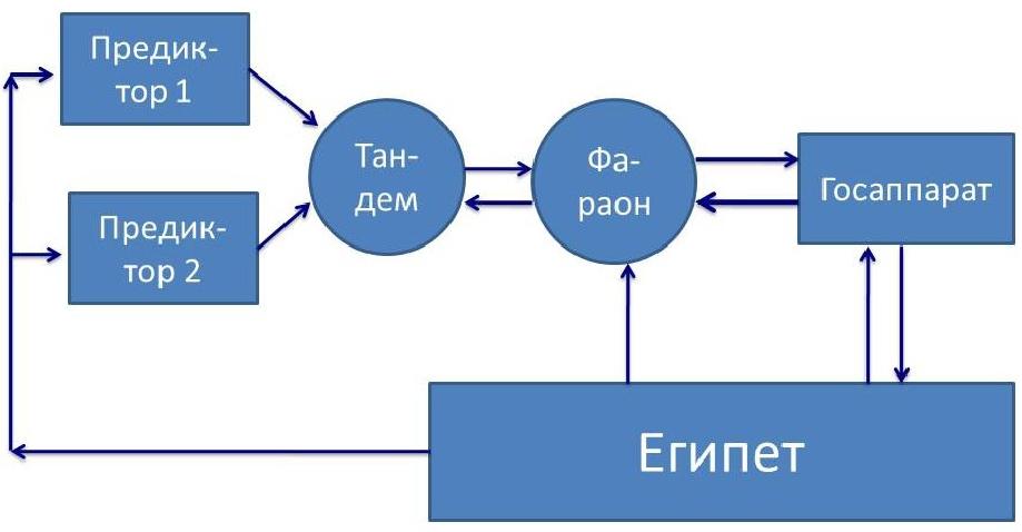 Схема управления древним Египтом